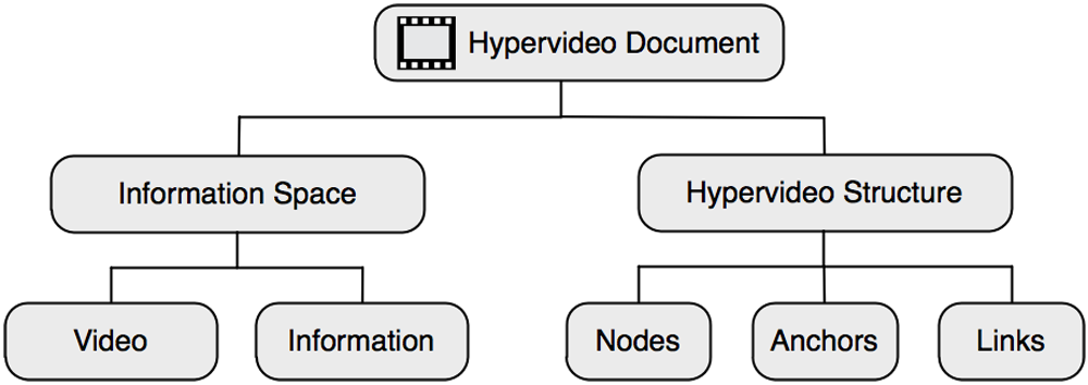 Figure 5: General structure of a hypervideo document (adapted from Finke, 2005, p. 25)