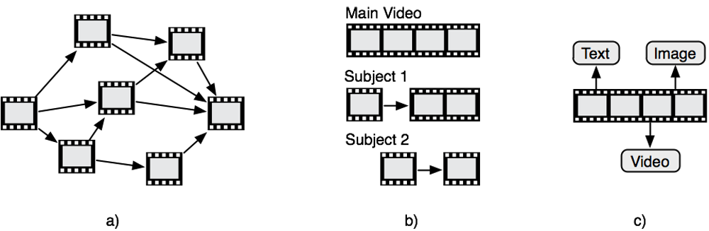 "Figure 4 a-c: a) ""open"" type – network of scenes; b) ""open-hierarchical"" type - subject hierarchy; c) ""hierarchical"" type – multimodal footnotes (adapted from Zahn, 2003, p. 20)"