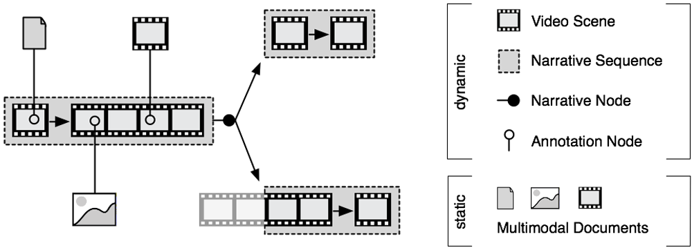 Figure 9 : Components of an Open Hypervideo Architecture